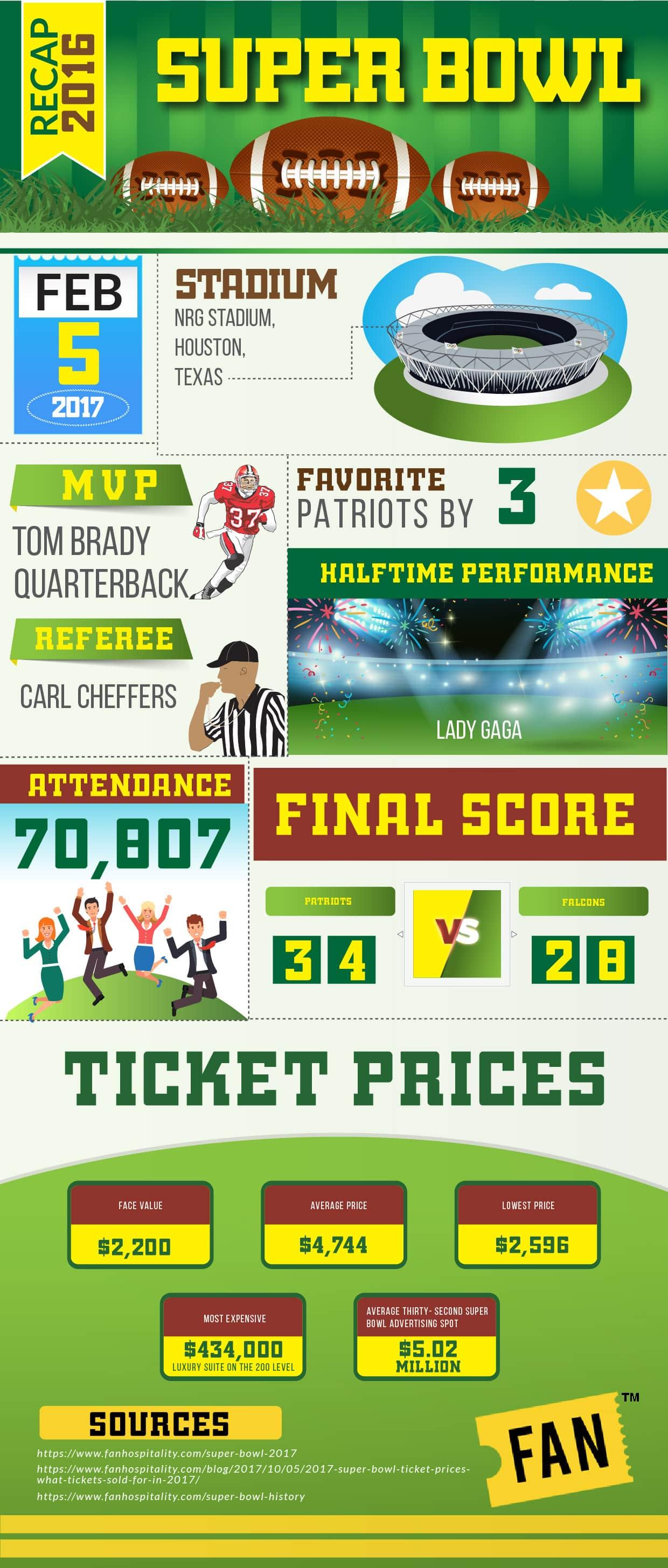 Super Bowl 2017 Tickets Houston Texas Fan Hospitality